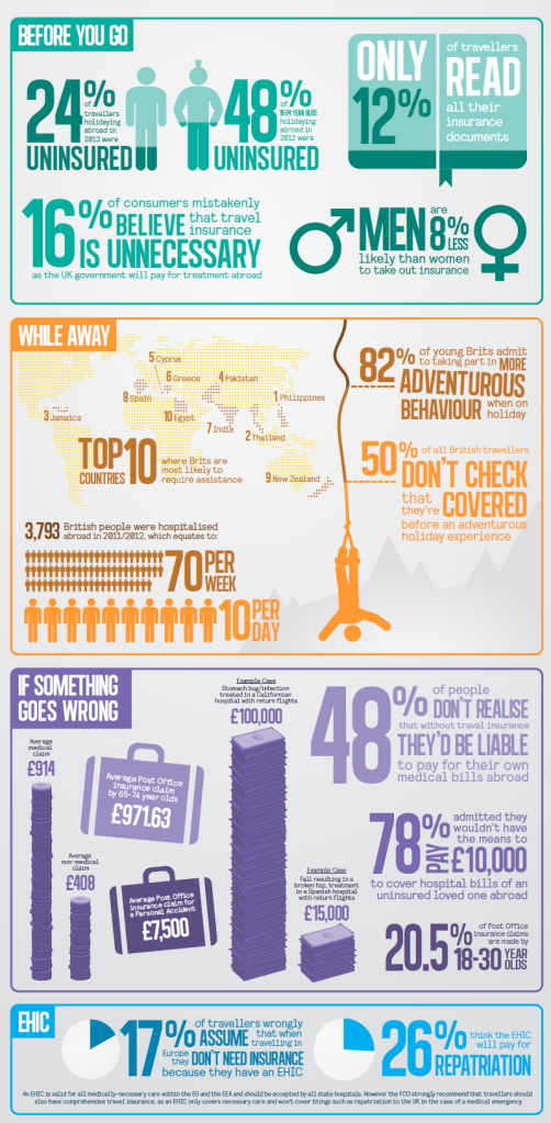 Infographic from the FCO 'Know before you go' Campaign